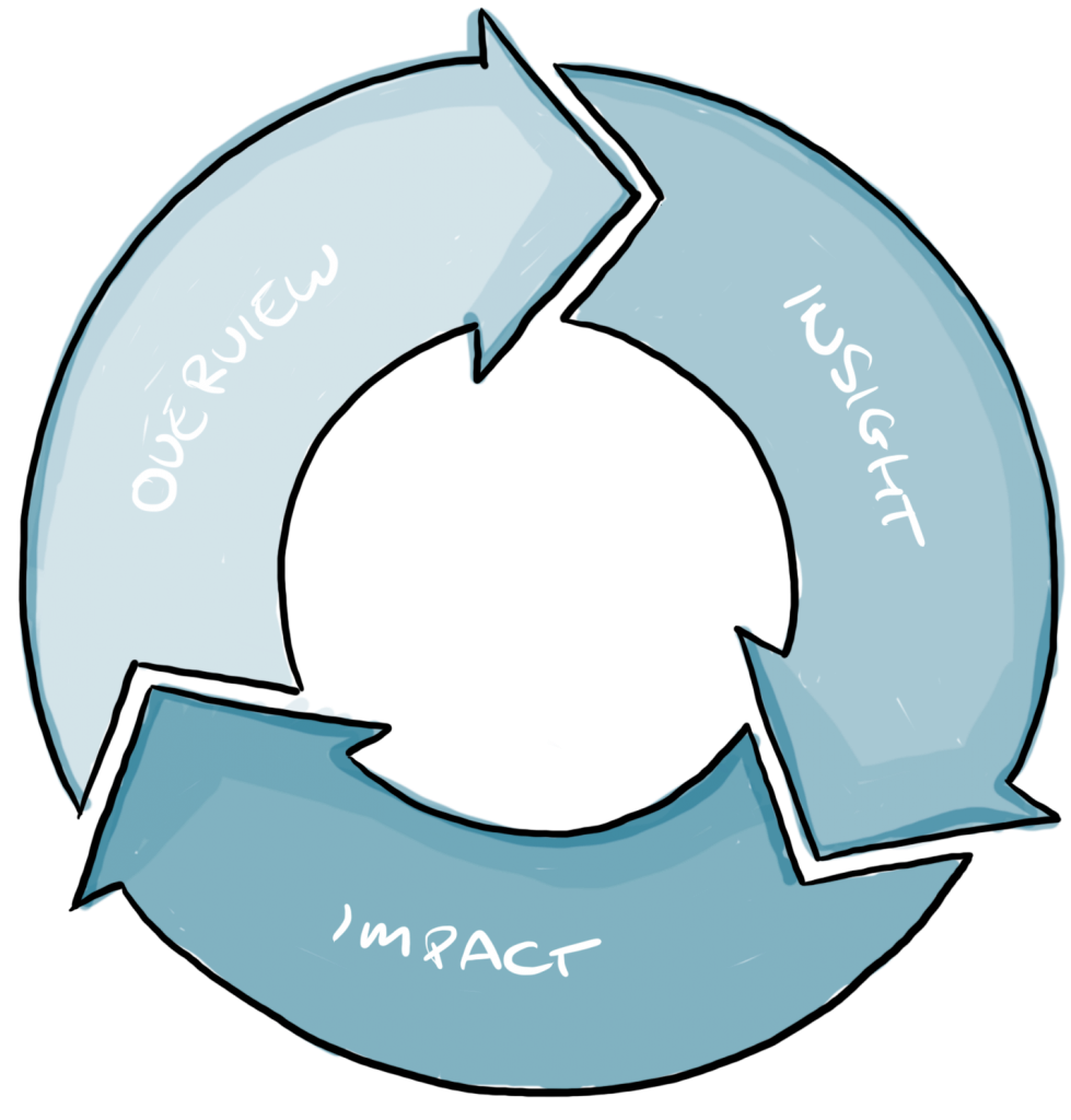 Overview - Insight - Impact